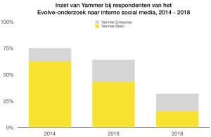 Inzet Yammer - Evolve benchmark 2018
